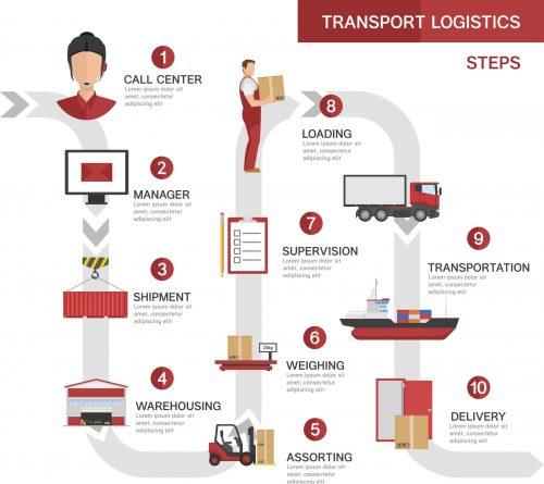 Transport logistics processes concept with product order shipment storage loading transportation delivery steps vector illustration